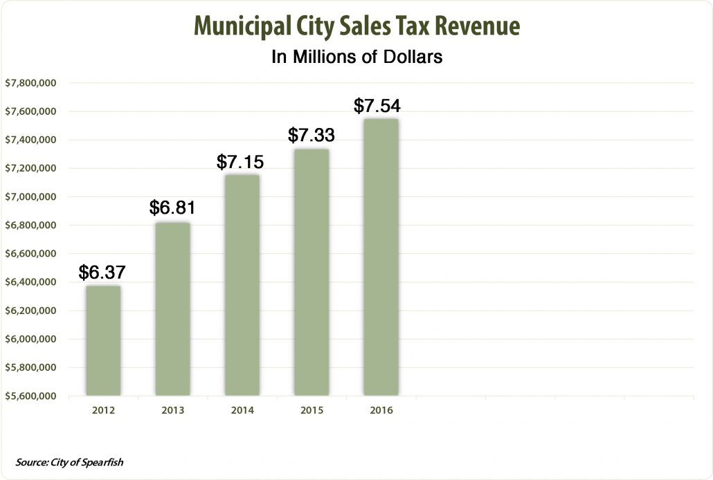 Graph showing growth in City sales tax revenue for Spearfish.