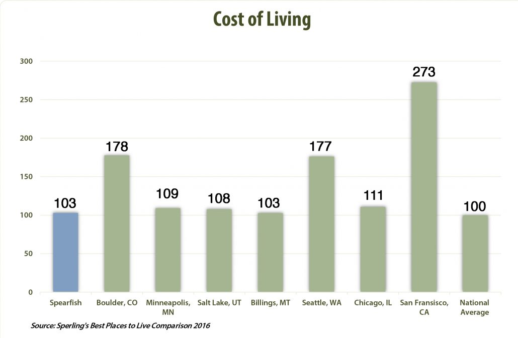 Cost of living graph showing Spearfish rated right at the national average.