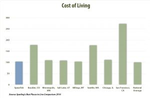 Cost of living graph showing Spearfish right at the National Average