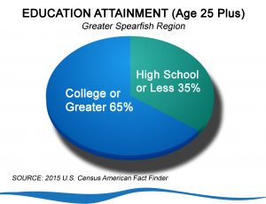 This graph shows 65 of residents age 25 or over have a college education.