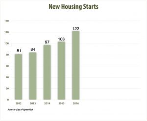 A graph showing new housing starts is on the upswing in Spearfish.